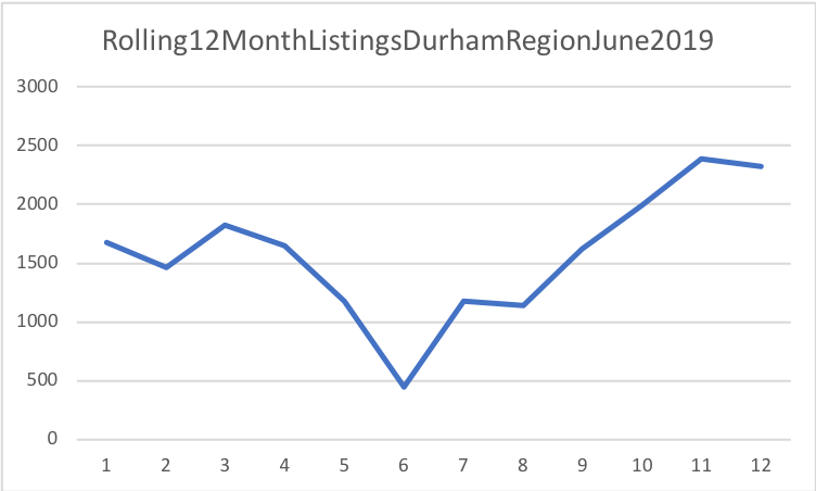 real estate listings durham region june 2019
