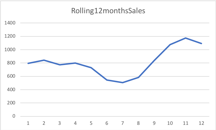 real estate sales durham region 12 months 2019