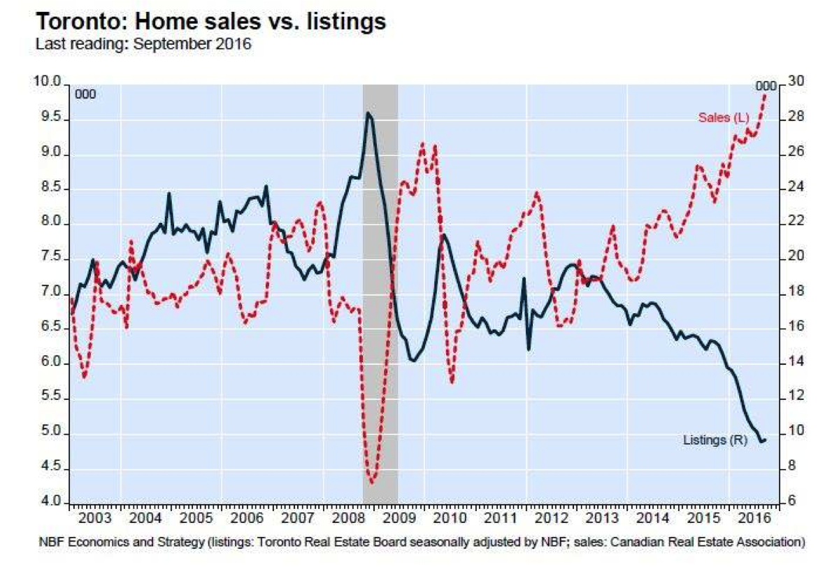 The REAL Reason Real Estate Prices Keep Going Up!